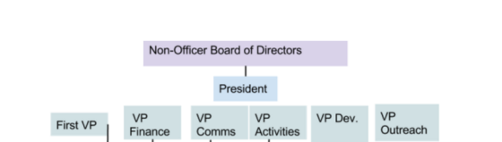 officerstructure.png